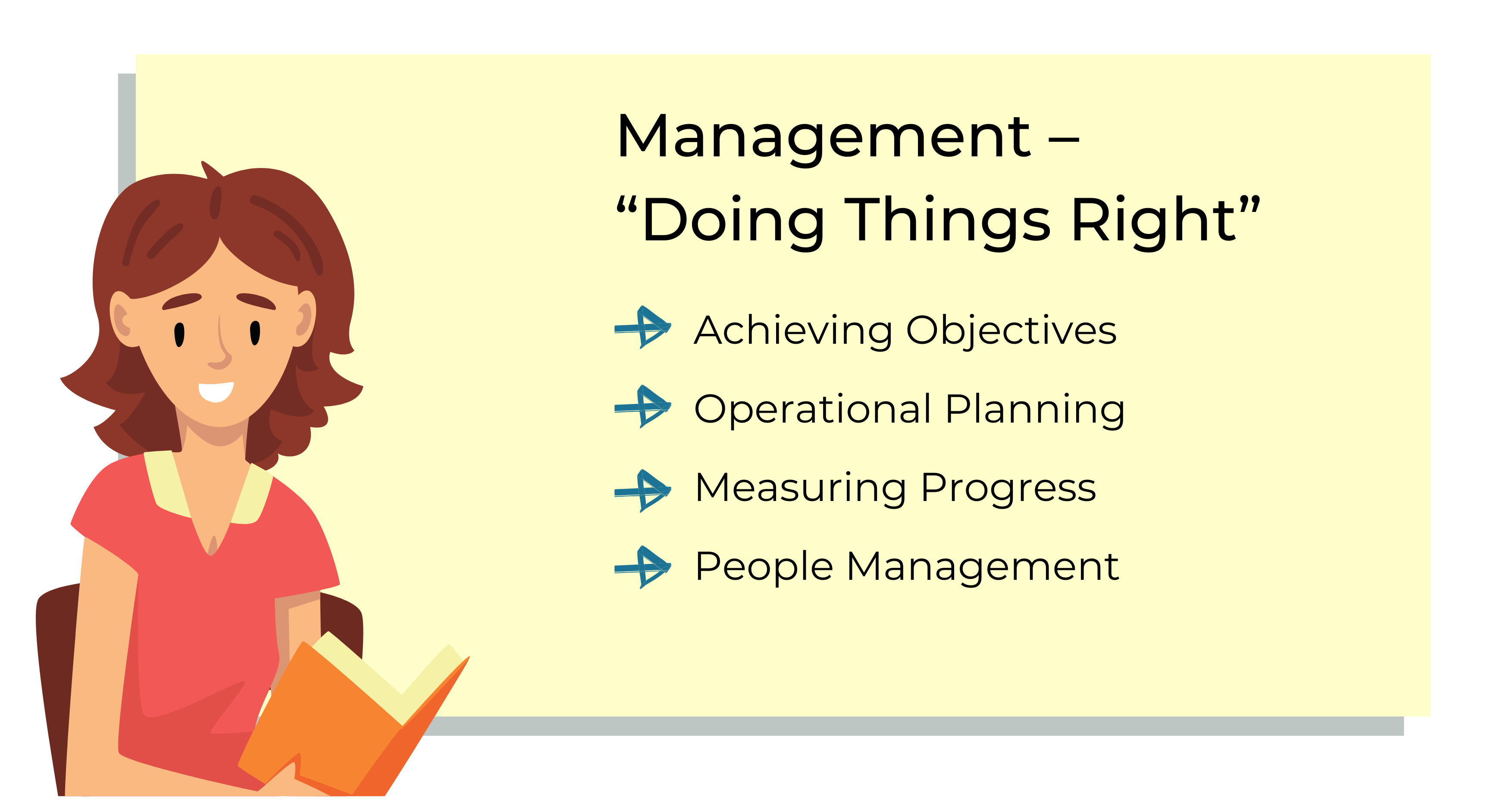management - doing the right thing involves achieving objectives, operational planning, measuring progress and people management